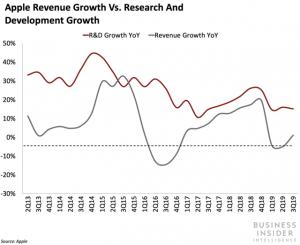 افزایش سهم بخش توسعه و تحقیق اپل 2019