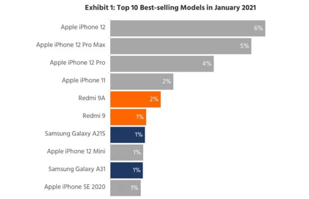 پرفروش ترین گوشی های هوشمند - چیکاو