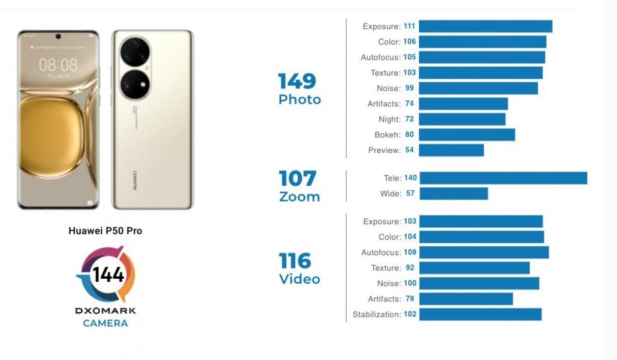 دوربین گوشیهای سری P50 - چیکاو