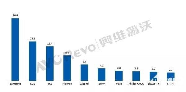گزارش ماهانه فروش برندهای تلویزیون در بازار جهانی - چیکاو