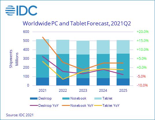 IDC Worldwide Quarterly Personal Computing Device Tracker - چیکاو