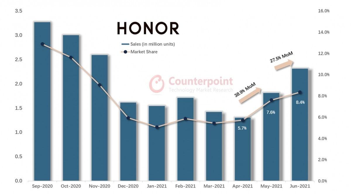 Honor - چیکاو