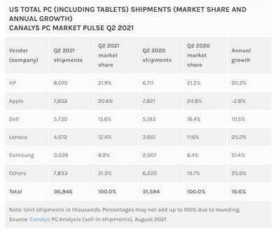 رشد فروش لپ تاپ در سه ماه اخیر - چیکاو