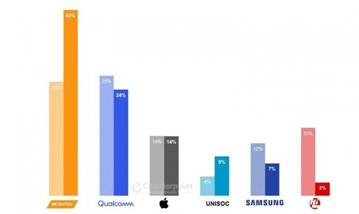 مدیاتک در سه ماهه دوم سال ۲۰۲۱ بزرگترین شرکت تراشه ساز بود - چیکاو
